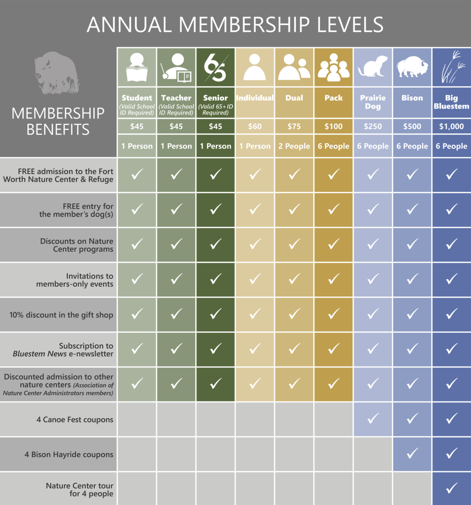Colorful graphic of Friends membership levels